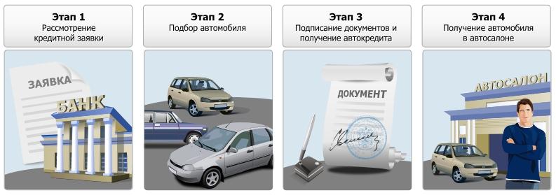Кредит на покупку автотранспорта