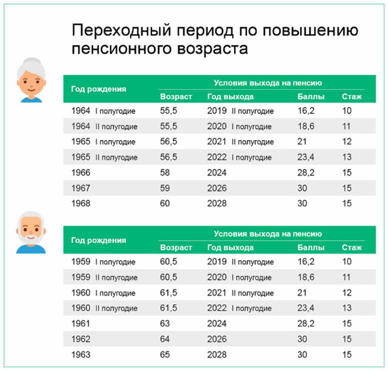 Возрастет пенсия если повысится мрот