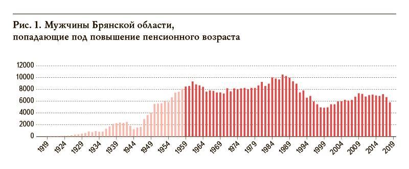 В каком году начались пенсионные отчисления в россии