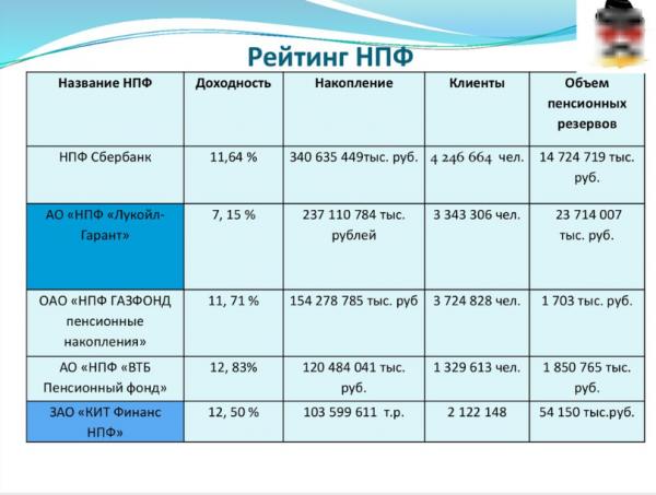 Доплата к пенсии за 80 лет в 2019 в москве