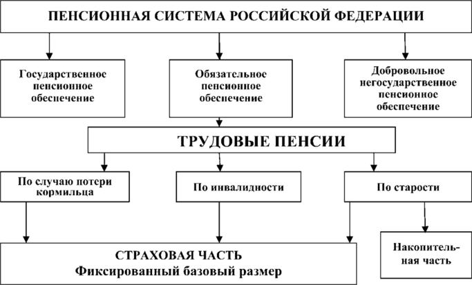 Договор дарения требования по нотариальному удостоверению по гк рф