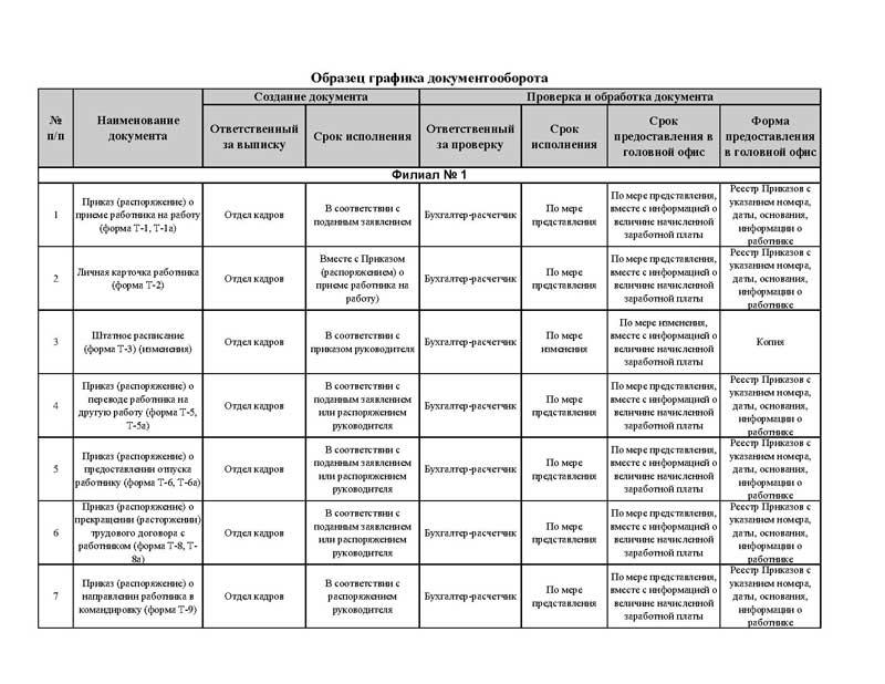 График документооборота в учетной политике образец или шаблон