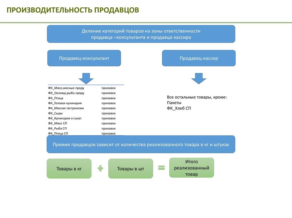 Должностные обязанности бухгалтера по лизингу