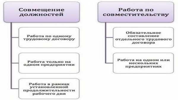 Чем отличается совмещение и совместительство