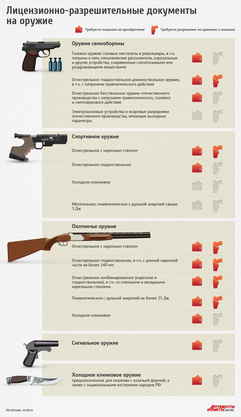 Сбербанк россии продажа арестованных квартир