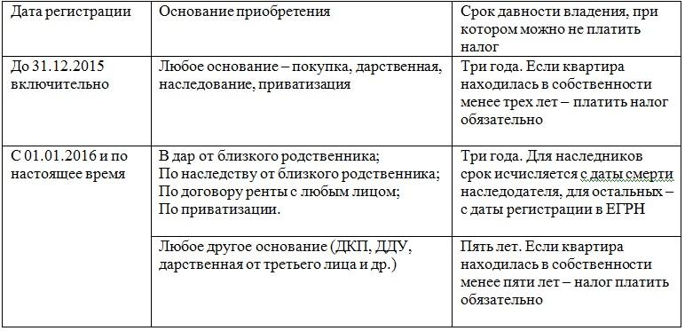 Закон о земельном кадастре нововведения с 1 января 2019 года
