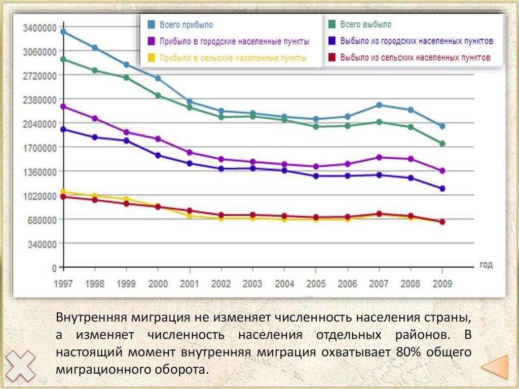 Куда переселялось населения россии