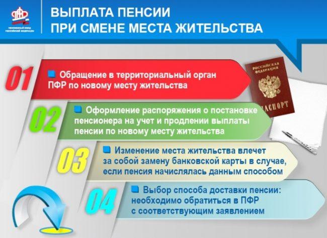 Назначение пенсии при переезде в другую страну