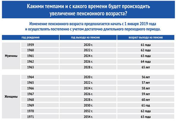 Повышение пенсионного возраста в 2018 году
