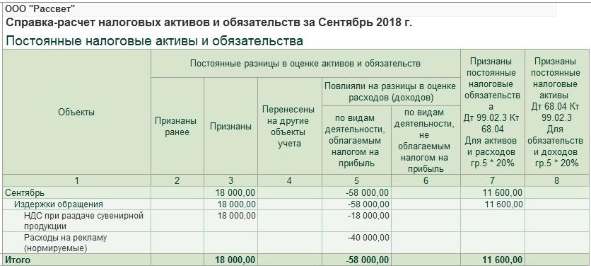Расчет льготы по коммунальным услугам ветеранам труда вологодской области
