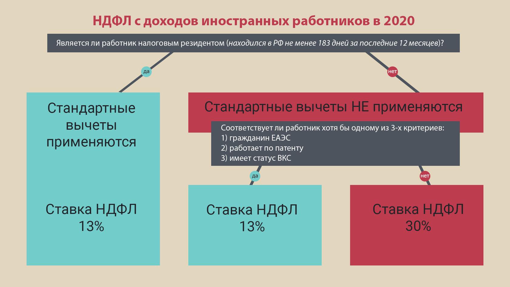 Как ип подавать декларацию в налоговую